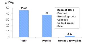 5 coles veggies nutrient content