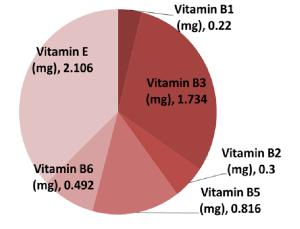 Vitamins in super veggies per 100 g
