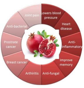 Control of diseases bypomegranate