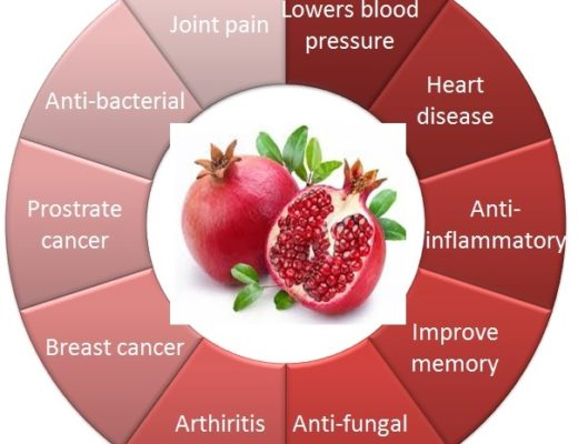 Control of diseases