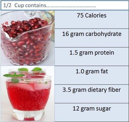 nutrients of pomegranate