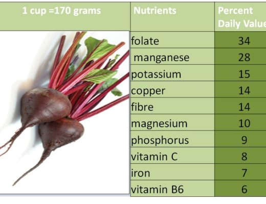 The Nutrition of sugar beet