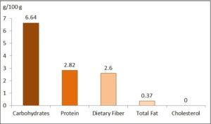 Major Nutrition and % RDA Equivalence