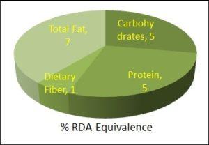 Nutrition equivalence